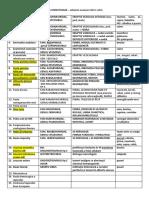 Subiecte examen BOLI INFECTIOASE.docx