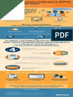 Key Performance Indicators for Customer Care Infographics