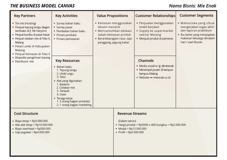 The Business Model Canvas Nama Bisnis Mie Enak