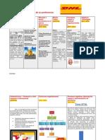 Plantilla Planeacion actividad 5 evidencia 3 planeacion estrategica DHL.docx