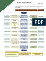 PROCESO GESTIÓN COMERCIAL.pdf