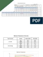 Concrete Temperature Testing Records