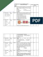 KISI-kisi ulangan pembelahan sel.docx