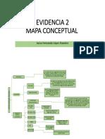 Evidencia 2 Mapa Conceptual