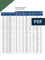 Datos Basicos Postes de Concreto