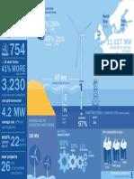 EWEA Offshore Statistics 2015 Infographic