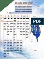 Infografia Modelo Cognitivo