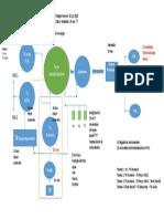 Diagrama Conceptual PTGC