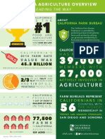 ca ag overview infographic final green