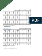 Tabela de Dimensionamento de Cargas
