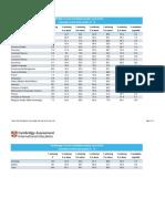 503267 Cambridge o Level Results Statistics June 2018