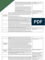 Midterms Doctrines.docx