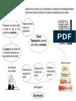 Evidencia-Mapa Mental-Necesidades Del Cliente
