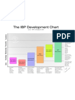 Integral Business (Education and Development)