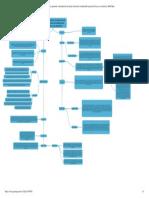 Nociones generales e introductoria al sujeto de derecho considerando la persona física y su existencia _ Mind Map