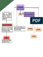 Mapa Conceptual actividad 2 .pdf