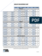 Lubricant Cross Reference Chart