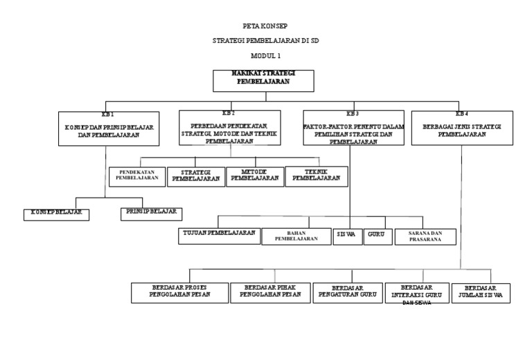 Peta Konsep Modul 1 Strategi Pembelajaran Docx