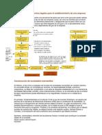 Trámites y procedimientos legales para el establecimiento de una empresa.docx