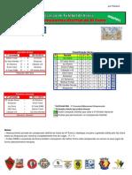 Resultados da 1ª Jornada do Campeonato Distrital da AF Évora em Futsal
