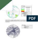 Según el gráfico y el análisis cinemática realizado en la simulación por falla cuña se observa que existe una probabilidad de falla del 11.docx