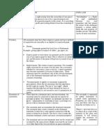 Easements- DUPRAT, OCHOA , PETRUCCELLI.docx
