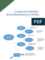 leyes y normas de los hidrocarburos.pptx