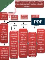 Sociologia General API1