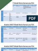 Analisis SWOT Model Bisnis Kanvas YourTEA