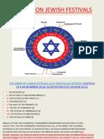 A Study on Jewish Festivals Latest