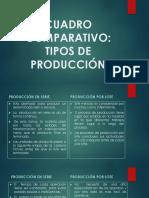 Cuadro Comparativo de Los Tipos de Producción