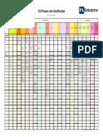 FLS Process Unit Classification Rainbow May 2012