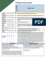 18-19 bhs january az day survey results feedback