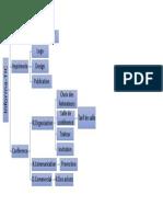 Diagramme des Tâches.pptx