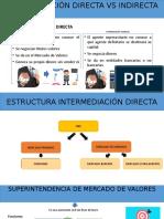 Financiamiento Directo