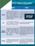 cuadro comparativo demanda y oferta laboral.pptx