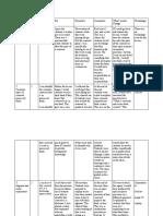 assessment plan table - google docs