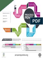 ETAPAS PROCESO PENAL.pdf