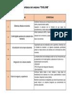 Práctica 2.- Fortalezas de la empresa..docx