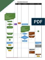 Procure to Pay Process- SAP B1