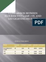 Comparison of Lighting Fixture
