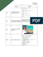 Palabras Reservadas de C++ con ejemplos