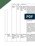 civil law review list of cases.docx