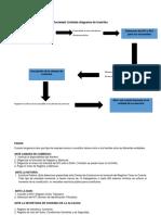 act 4 diagrama de flujo de tramites.docx
