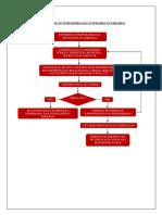 Fluxograma de INTERDIÇÃO TEMPORÁRIA DAS ATIVIDADES OU EMBARGO.pdf