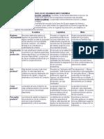 Modelos de Organizacion Económica