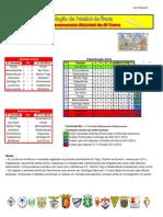 Resultados da 5ª Jornada do Campeonato Distrital da AF Évora em Futebol