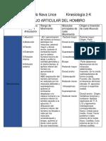 Tabla del complejo articular del hombro.pdf