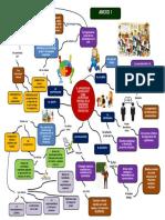 Mapa Mental Aprendizaje Colaborativo