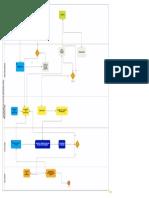 Diagrama Flujo de Informacion